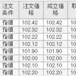 トラリピで利益&ユーロ円、ポンド円、NZ円は売りシグナル