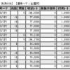 11月30日の結果 +162,265円