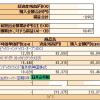 個人型確定拠出年金 運用状況(2014.10.17)