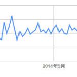 FC2ブログのGoogleクロール激減→ようやく回復!