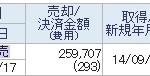 2815 「アリアケジャパン」株売却 +2.1万円