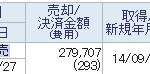 2815 「アリアケジャパン」株売却 +4.1万円