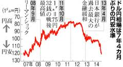円安加速121円