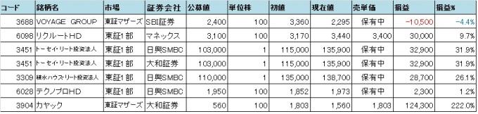 2014年IPO結果
