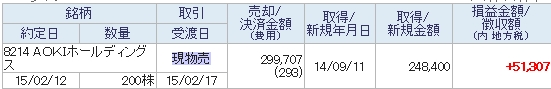 AOKIホールディングス譲渡益明細