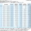 太陽光発電投資ファンド(ZECのしもつけ6号太陽光分譲ファンド)を購入!