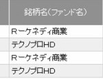 「ケネディクス商業リート」&「テクノプロHD」売却(+7万円)