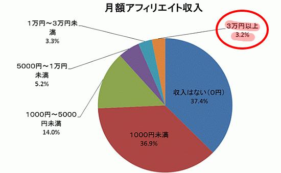 アフィリエイト市場調査2014