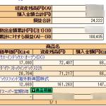 個人型確定拠出年金の運用状況(2015.5.8)